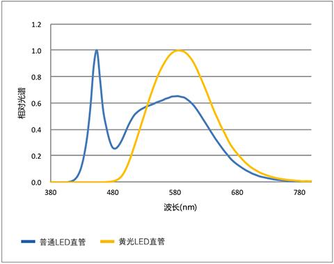 黄光LED直管